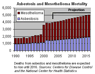 Asbestos and Mesothelioma Mortality Rates